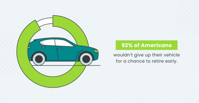 Study results saying 92% of Americans wouldn't give up their vehicle to retire early
