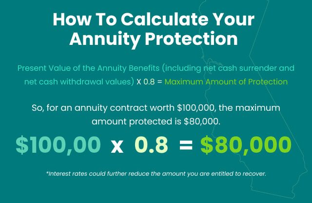 Calculating Annuity Protection