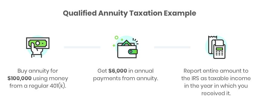 annuity taxation how various annuities are taxed