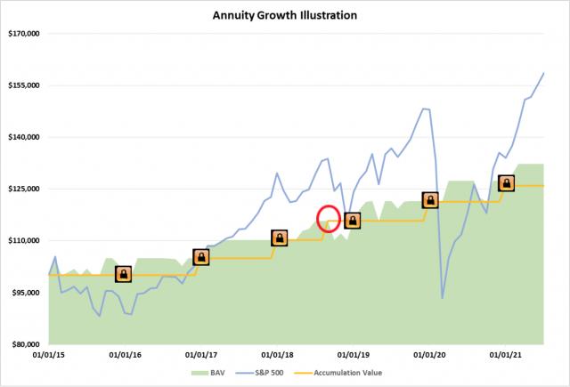 Annuity Growth Illustration
