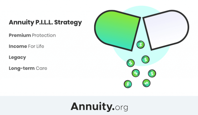Illustration of the annuity PILL strategy