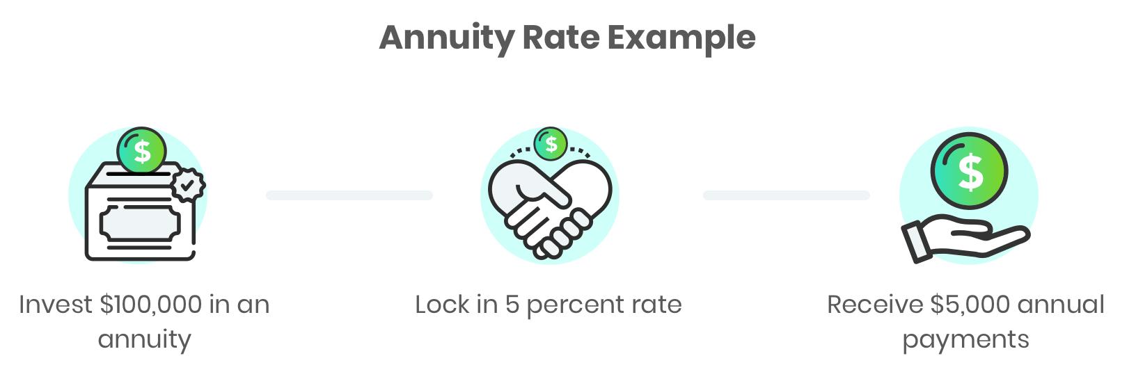 annuity rates factors comparisons calculations formulas