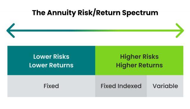 The Annuity Risk/Return Spectrum