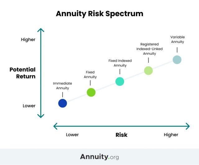Annuity Risk Spectrum