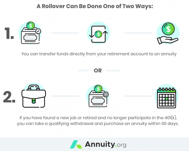 IRA or a 401(k) Annuity Rollover Infographic