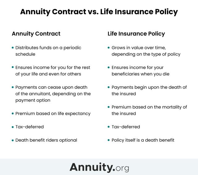 Annuity vs. life insurance comparison