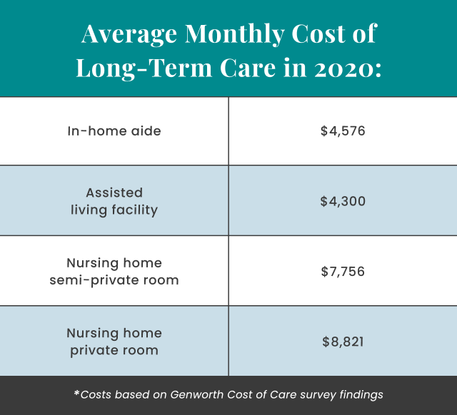 Average Monthly Cost of Long-Term Care in 2020