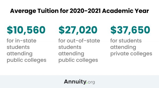 Average tuition for 202-2021 academic year