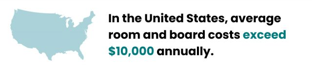 In the US, room and board costs exceed $10,000 annually