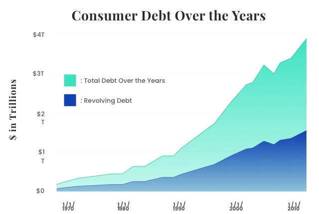 Consumer Debt Over the Years Graph