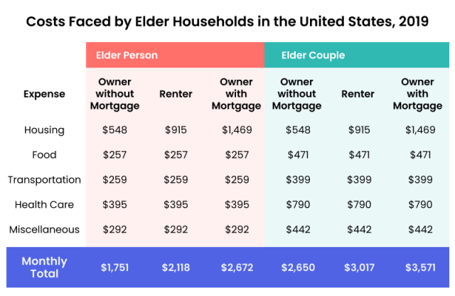 Costs faced by elder households in the US