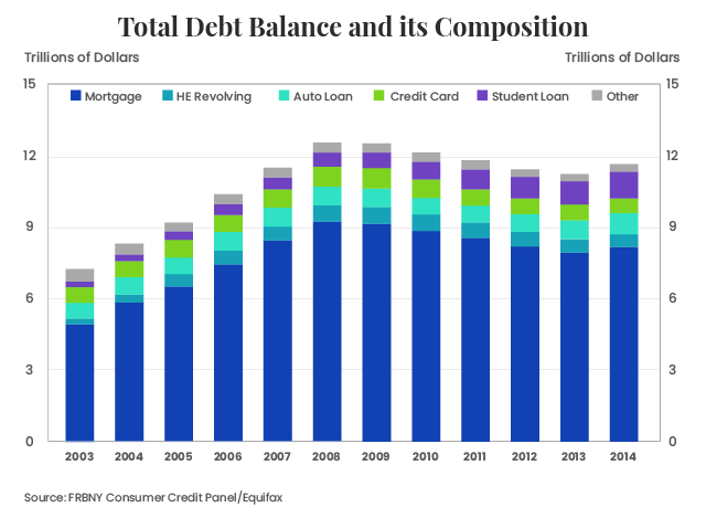graph on total debt balance and its composition