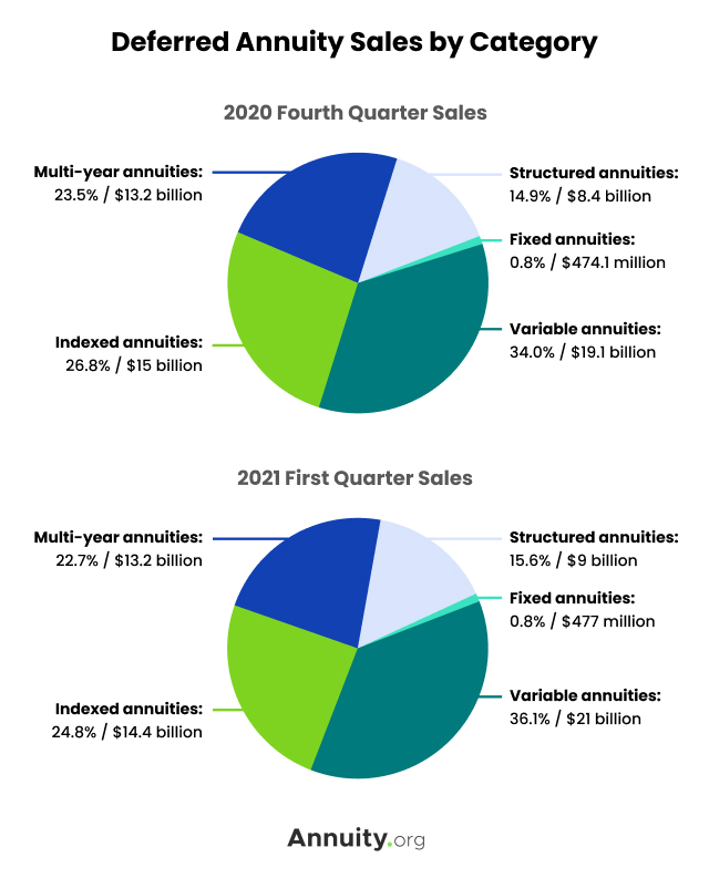 Deferred Annuity Sales by Category