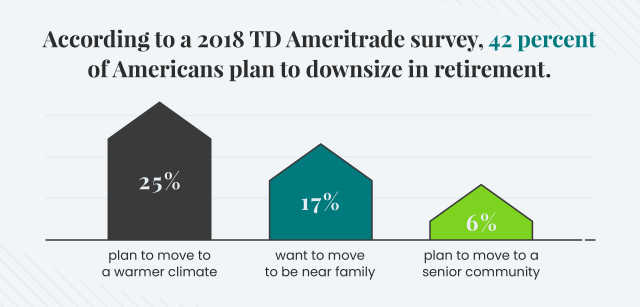42 percent of Americans plan to downsize in retirement