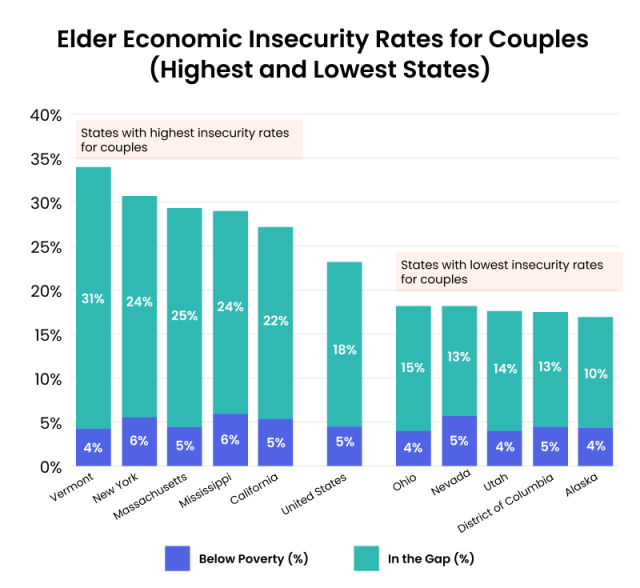 Elder Economic Insecurity Rates for Couples