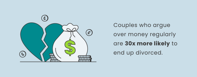 Couples who argue over money regularly are 30 times more likely to end up divorced.