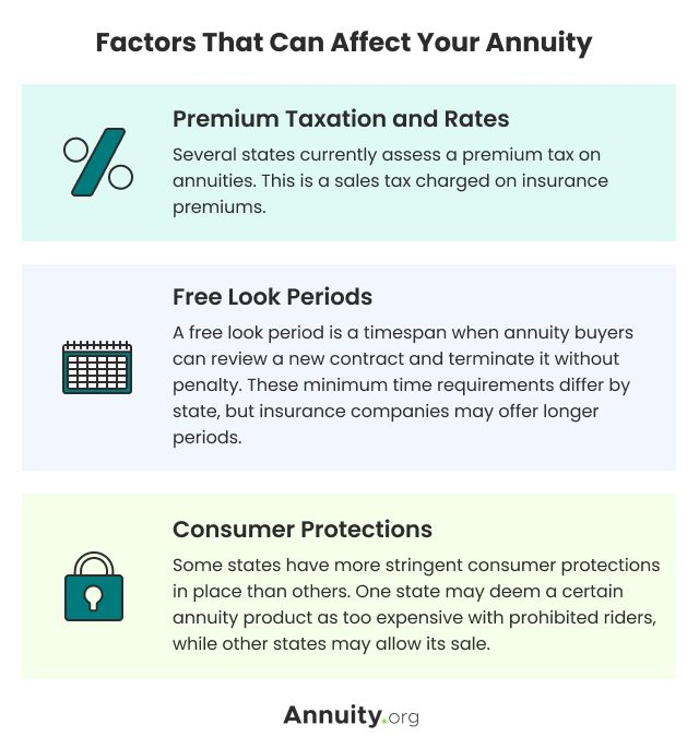 Factors that can affect your annuity