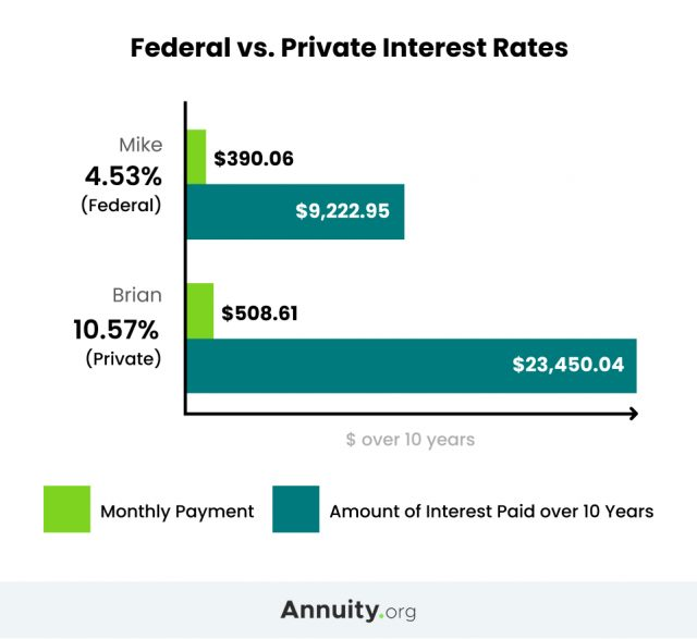 Graph showing the difference between federal and private student loans