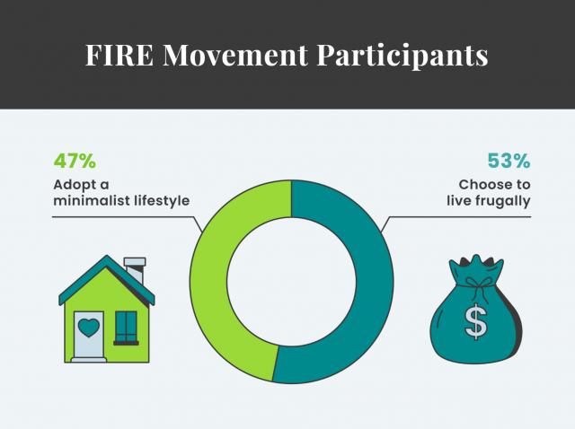 FIRE Movement Participants graphic
