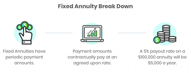 how Fixed Annuities work