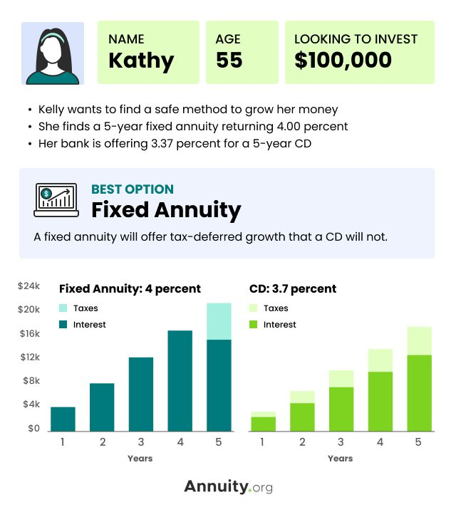 Fixed Annuity Case Study Example