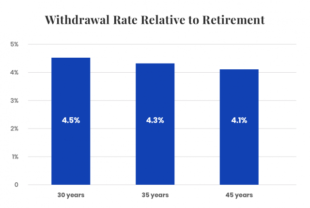 Bar graph showing the withdrawal rate relative to retirement