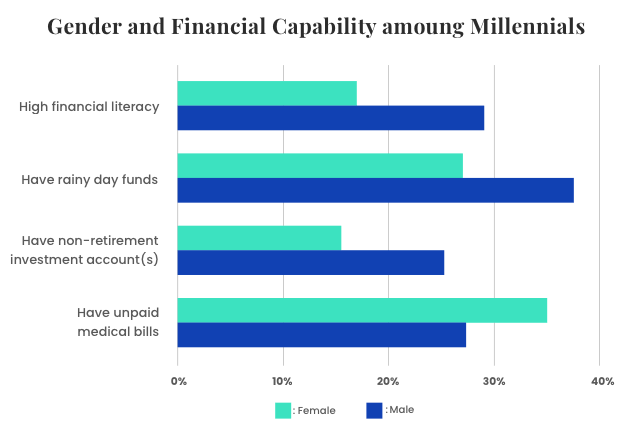Graph on gender and financial capability among millennials