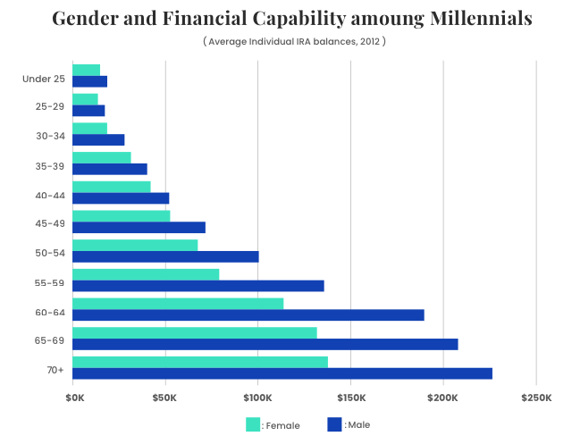 Graph on gender imbalance in retirement savings