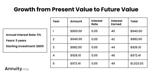 Table Showing Growth from Present Value to Future Value