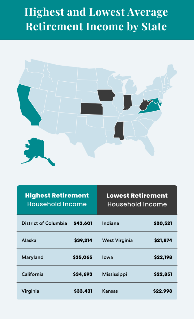 Highest & Lowest Average Retirement Income by State