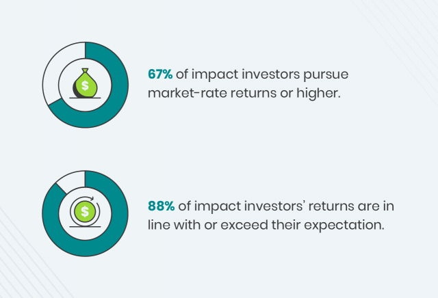 Graphic on how to do impact investments perform