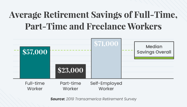 Graphic showing average retirement savings for full-time, part-time, and freelance workers