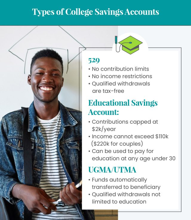 Infographic that shows Types of College Savings Accounts