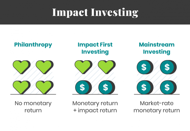 Graphic explaining impact of investing types