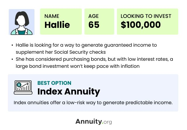 Indexed Annuity Case Study