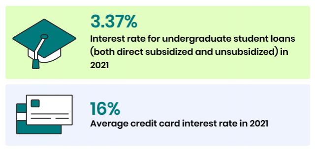 Average interest rate of undergraduate student loans and credit cards
