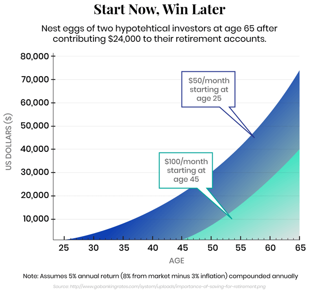 Graph showing the importance of investing in your retirement