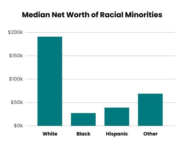 Median net worth among races bar graph