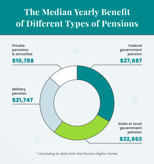 Median yearly benefit of different types of pensions