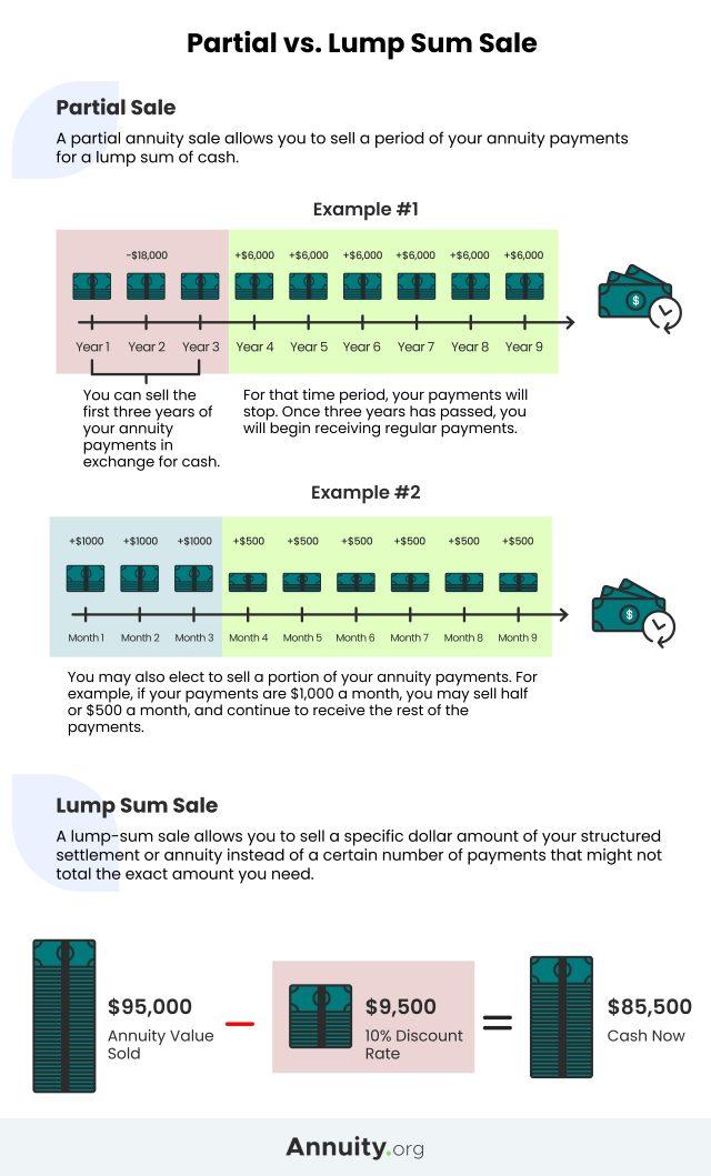 Partial Sale vs. Lump Sum Sale