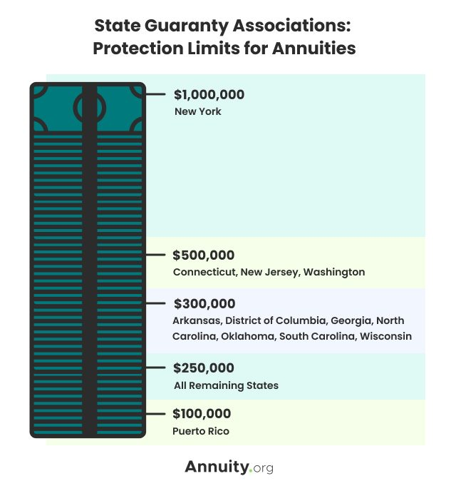 State Guaranty Associations: Protection Limits for Annuities
