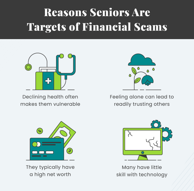 Graphic explaining reasons seniors are targets of financial scams