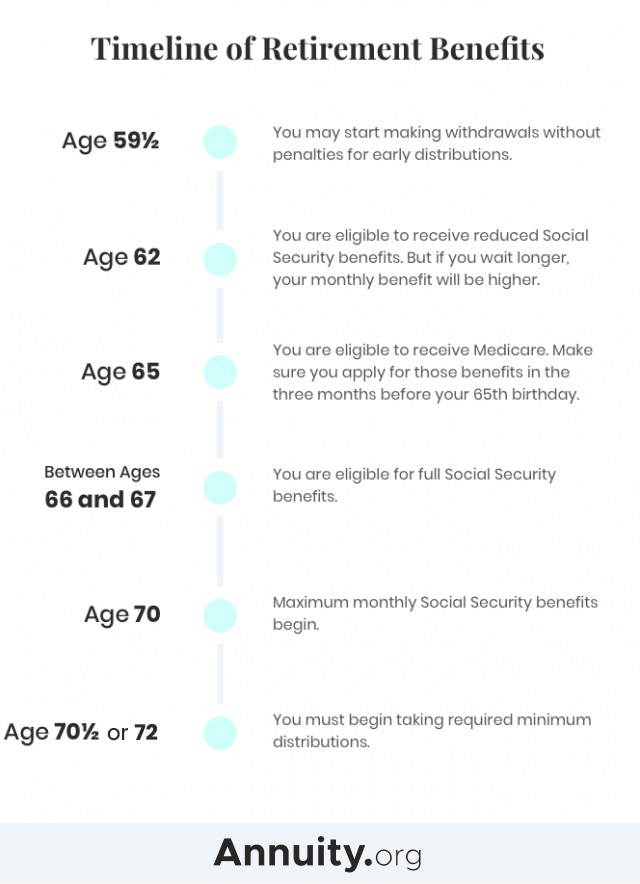 Timeline of retirement benefits