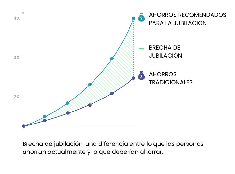 gráfico que explica la brecha de jubilación