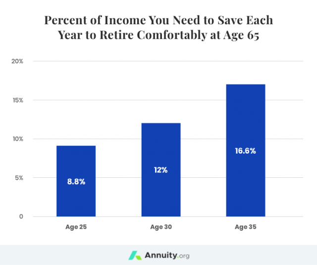 Saving For Retirement: Income you need to save each year to retire comfortably