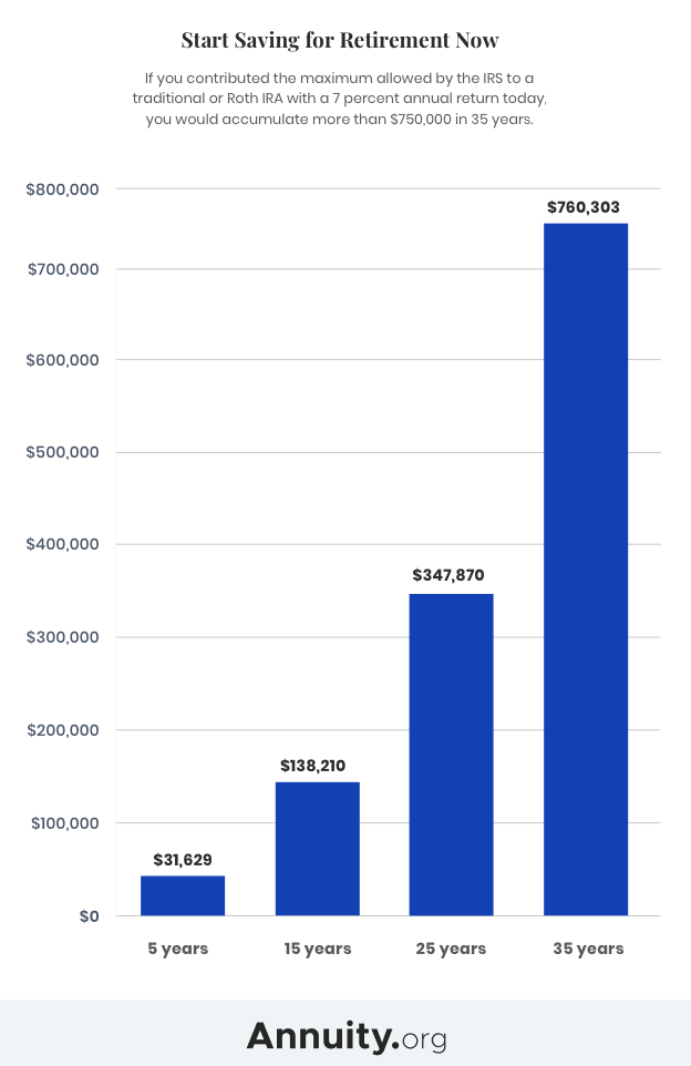 Graph showing how much money you can accumulate for retirement by contributing to a Roth IRA