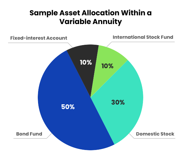 Sample Asset Allocation Within a Variable Annuity