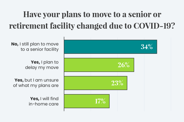 Graphic of survey of seniors and their plans to move due to COVID-19