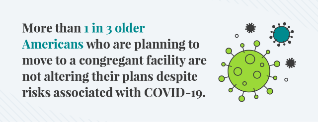 1 in 3 seniors still plan to move into a congregant facility during COVID-19.