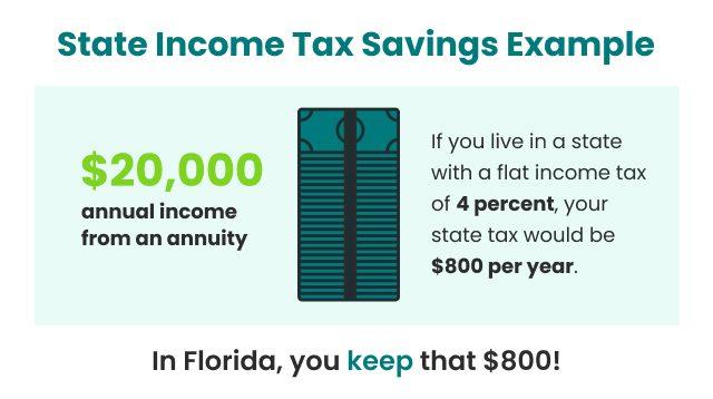 State income tax savings example